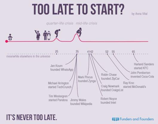 85c41bf90c2fc47c644c450d62574ac3--too-late-entrepreneurship